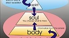 Spirit, Soul & Body - Kingdom of God - Dr. Jerry...